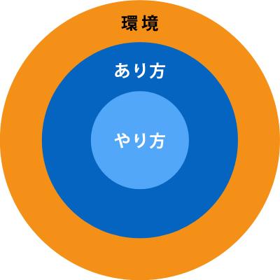 府中市の学習塾エコール・ゼミが提供する3つの要素